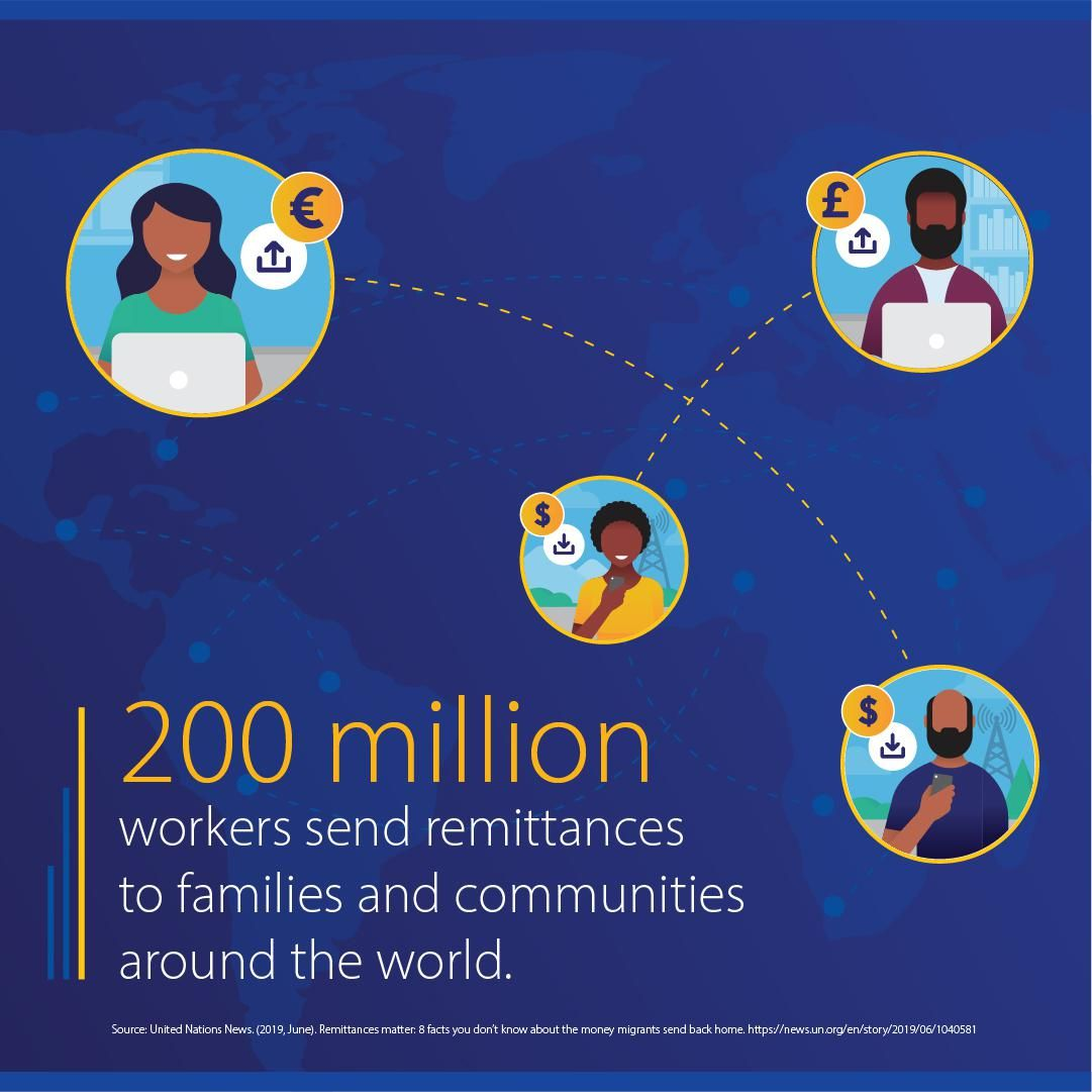 200 million workers send remittances to families and communities around the world.