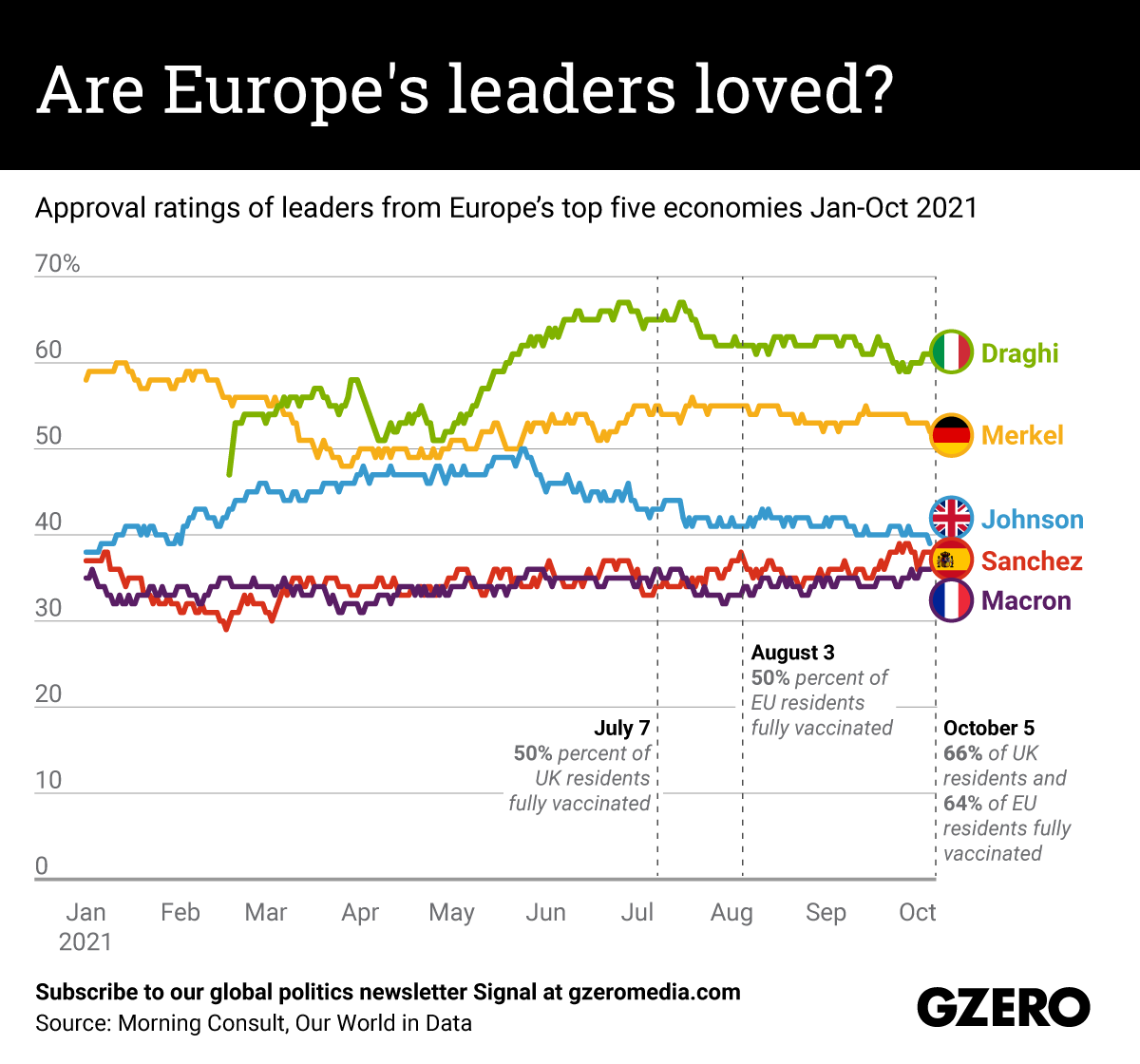Approval ratings of leaders from Europe's top five economies Jan-Oct 2021