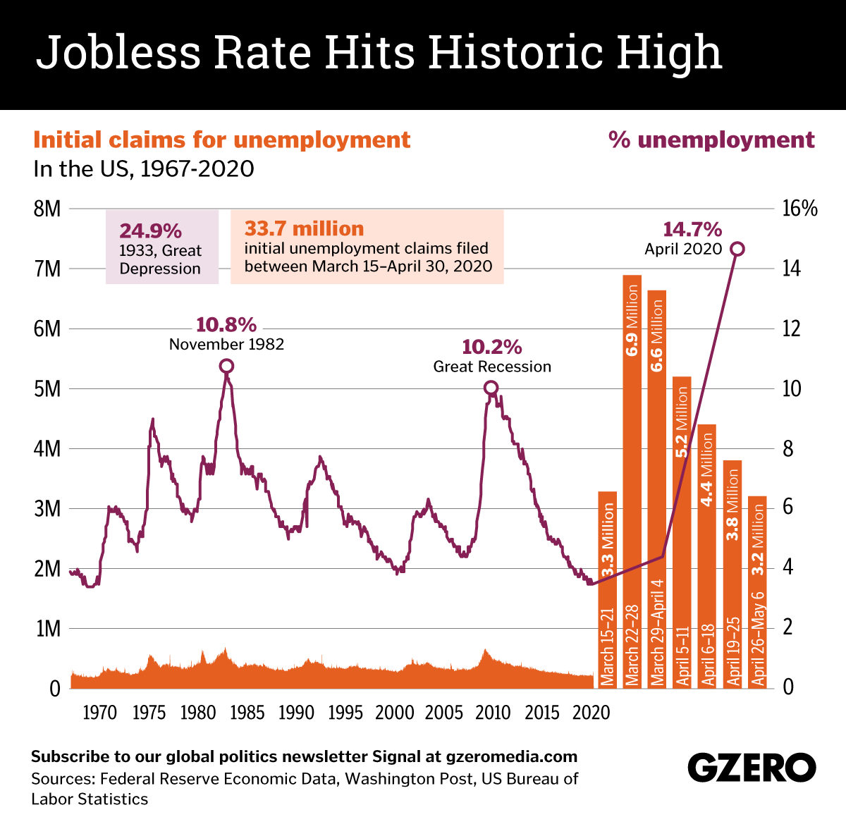 April 2020 US jobless rate hits historic high