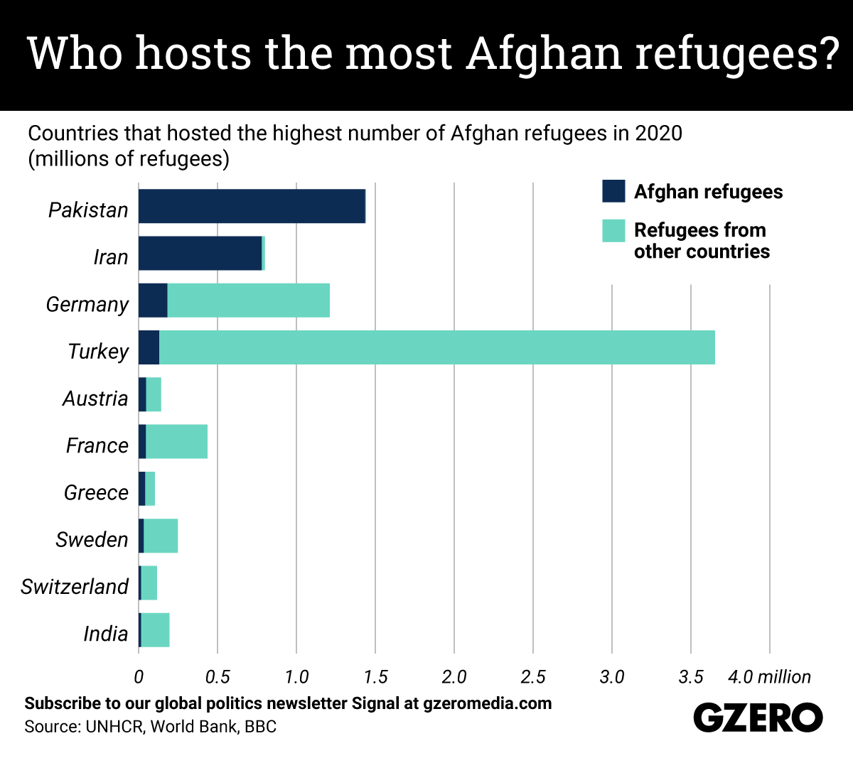 Countries that hosted the highest number of Afghan refugees in 2020 (millions of refugees)