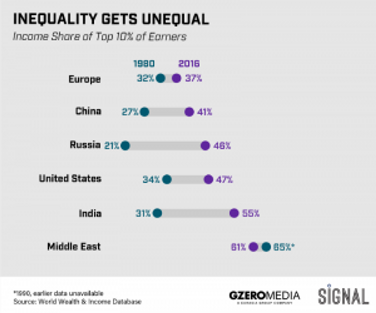 Graphic: The Inequality of Inquality