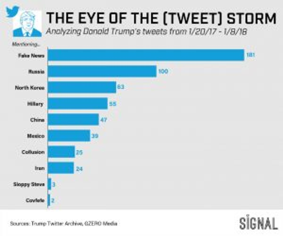 Graphic Truth: In The Eye of The (Tweet) Storm