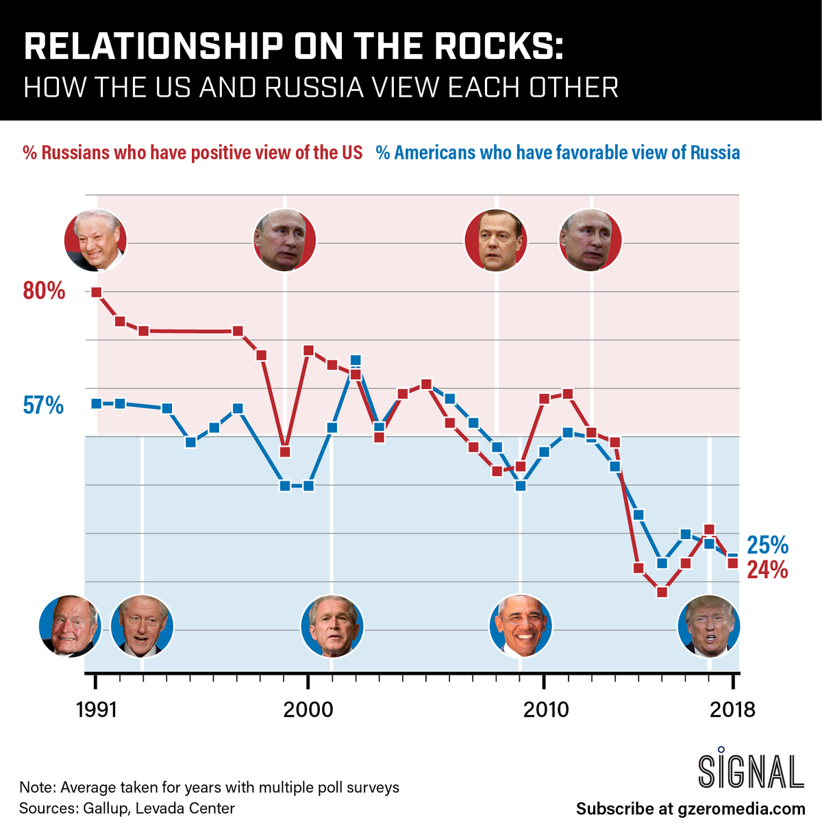 GRAPHIC TRUTH: RELATIONSHIP ON THE ROCKS