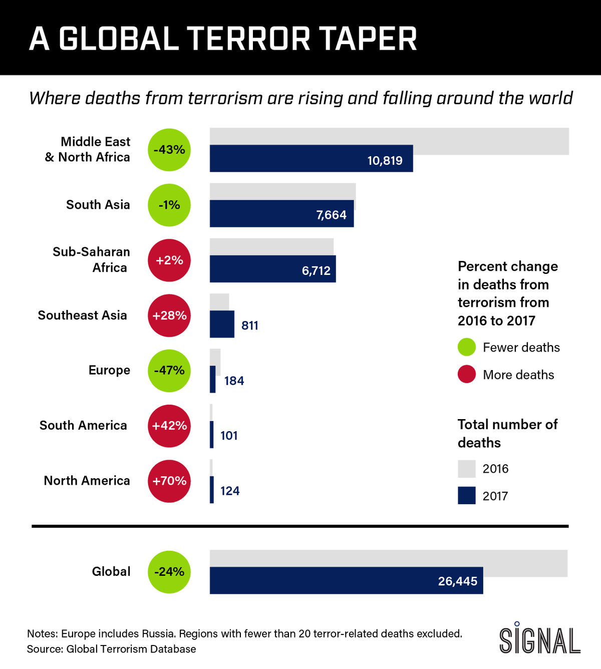 Graphic Truth: Terrorism on the Decline