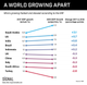 THE GRAPHIC TRUTH: A WORLD GROWING APART