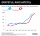 GRAPHIC TRUTH: GRATEFUL AND HATEFUL