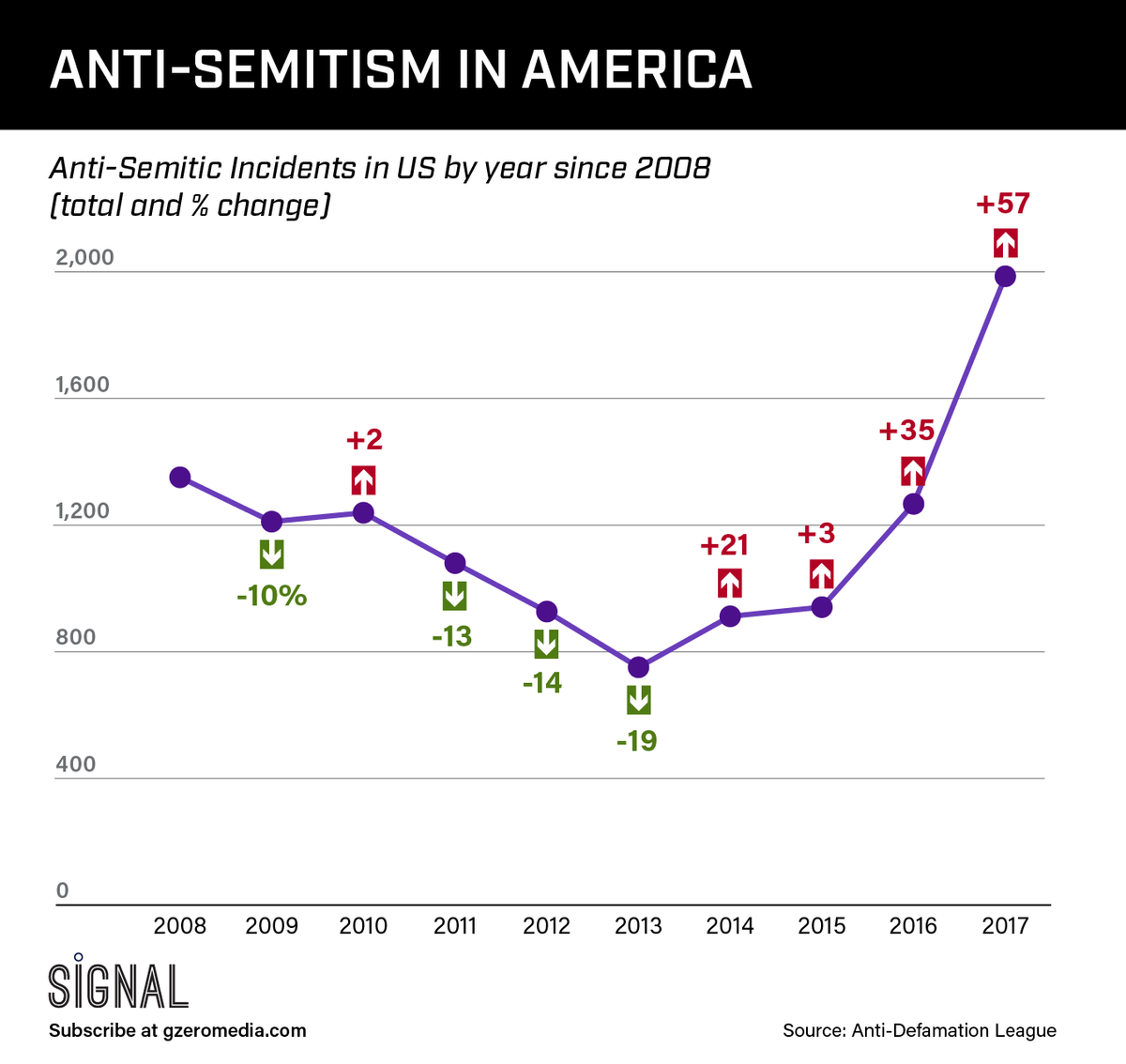 THE GRAPHIC TRUTH: ANTI-SEMITISM IN THE UNITED STATES