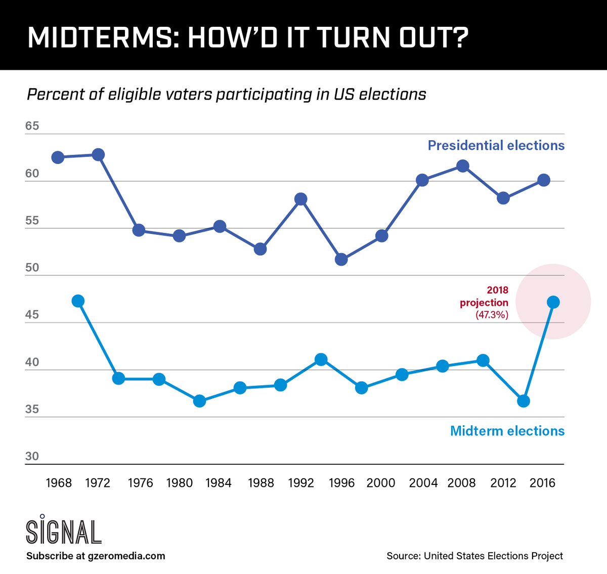 GRAPHIC TRUTH: MIDTERMS – HOW'D IT TURN OUT?