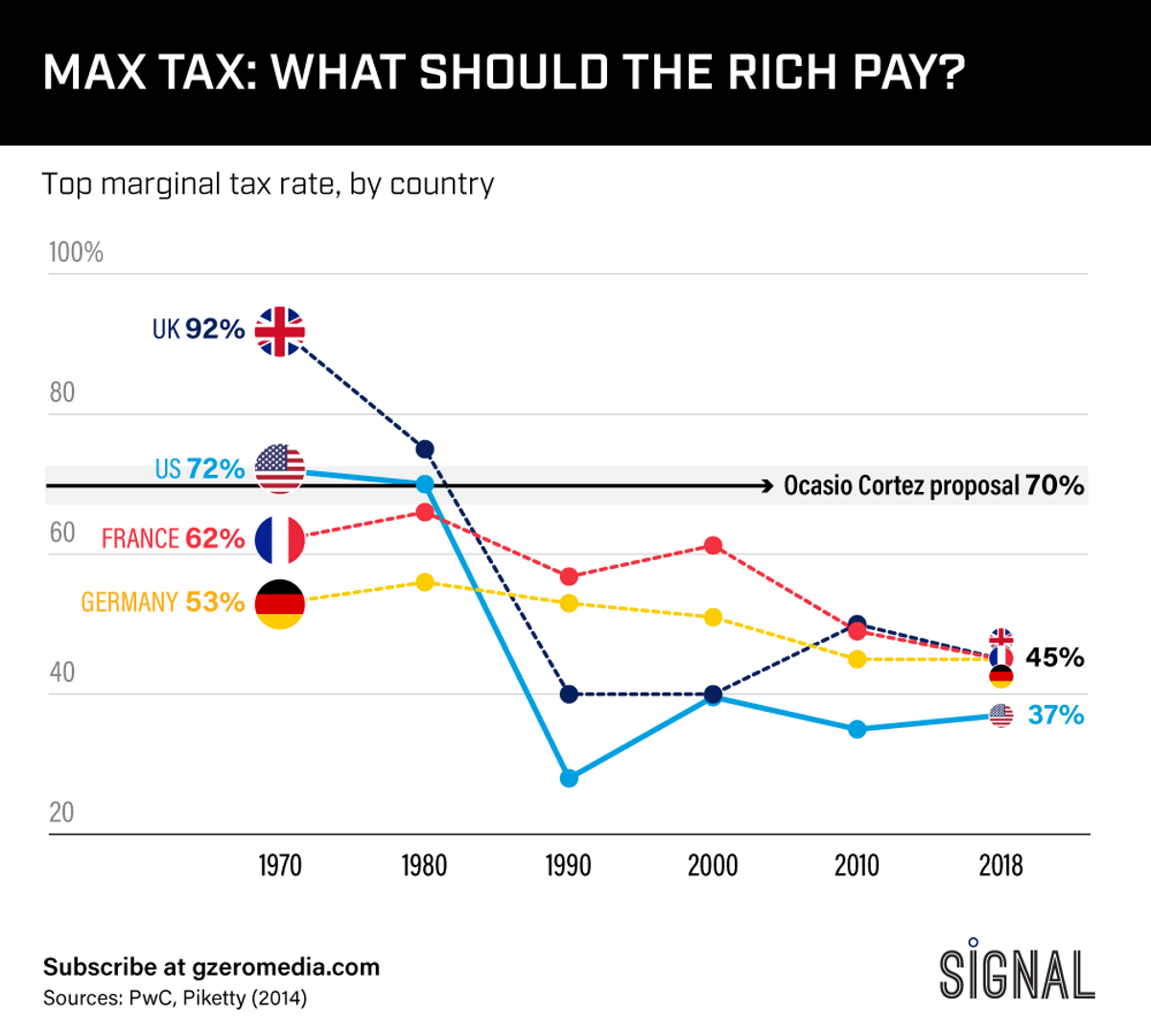 Graphic Truth: What's The Max Tax?