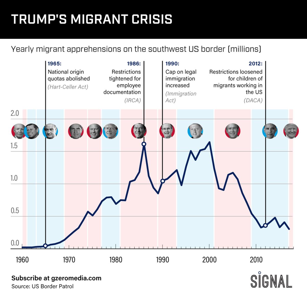 Graphic Truth: Trump's Migrant Crisis