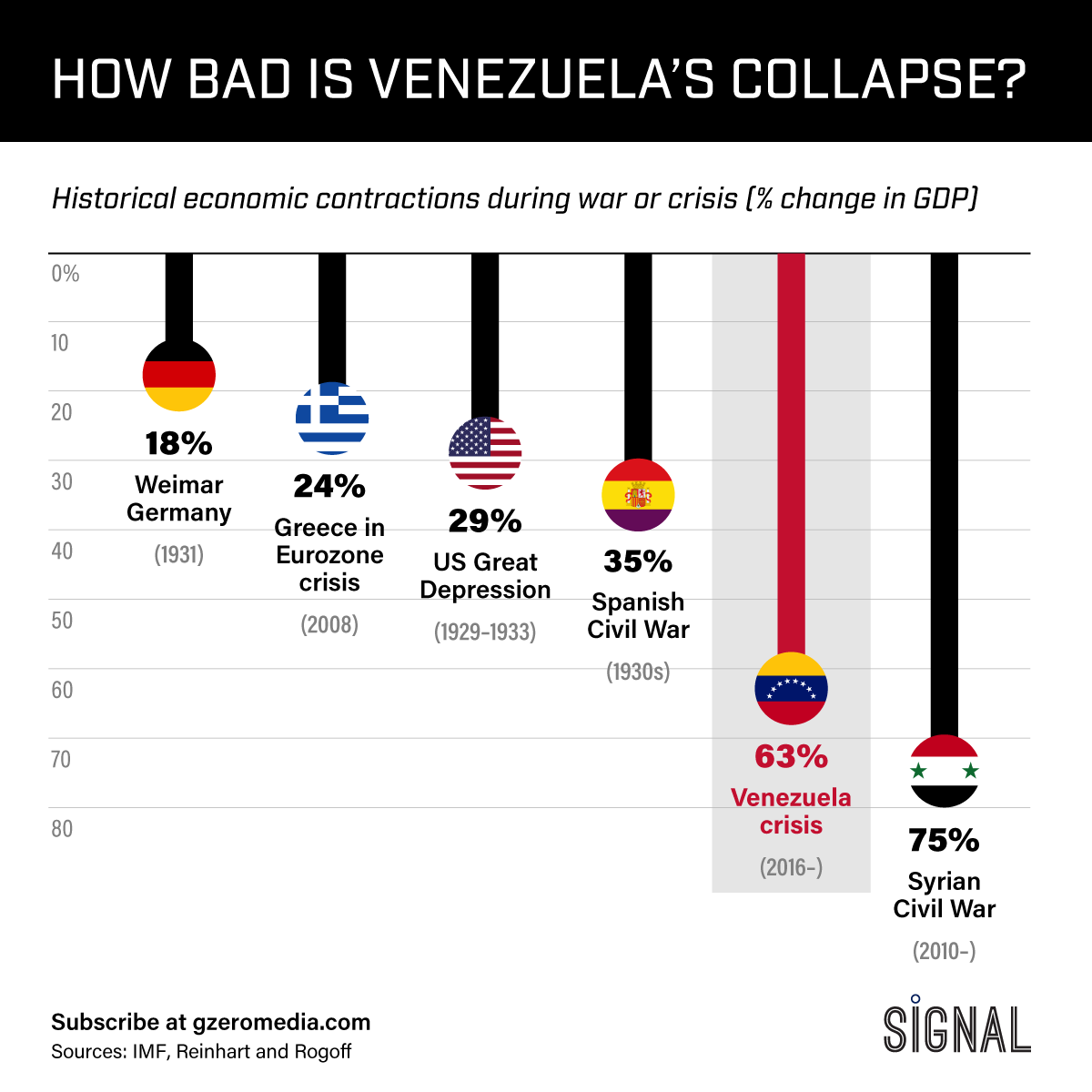 Graphic Truth: How Bad Is Venezuela's Collapse?