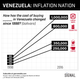 Graphic Truth: Venezuela's Insane Inflation