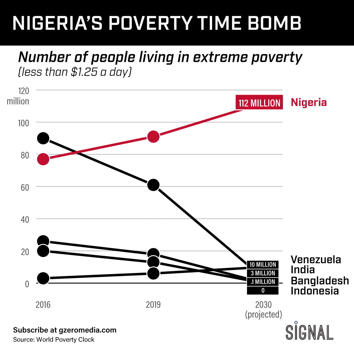 The Graphic Truth: Nigeria's Extreme Poverty Time Bomb