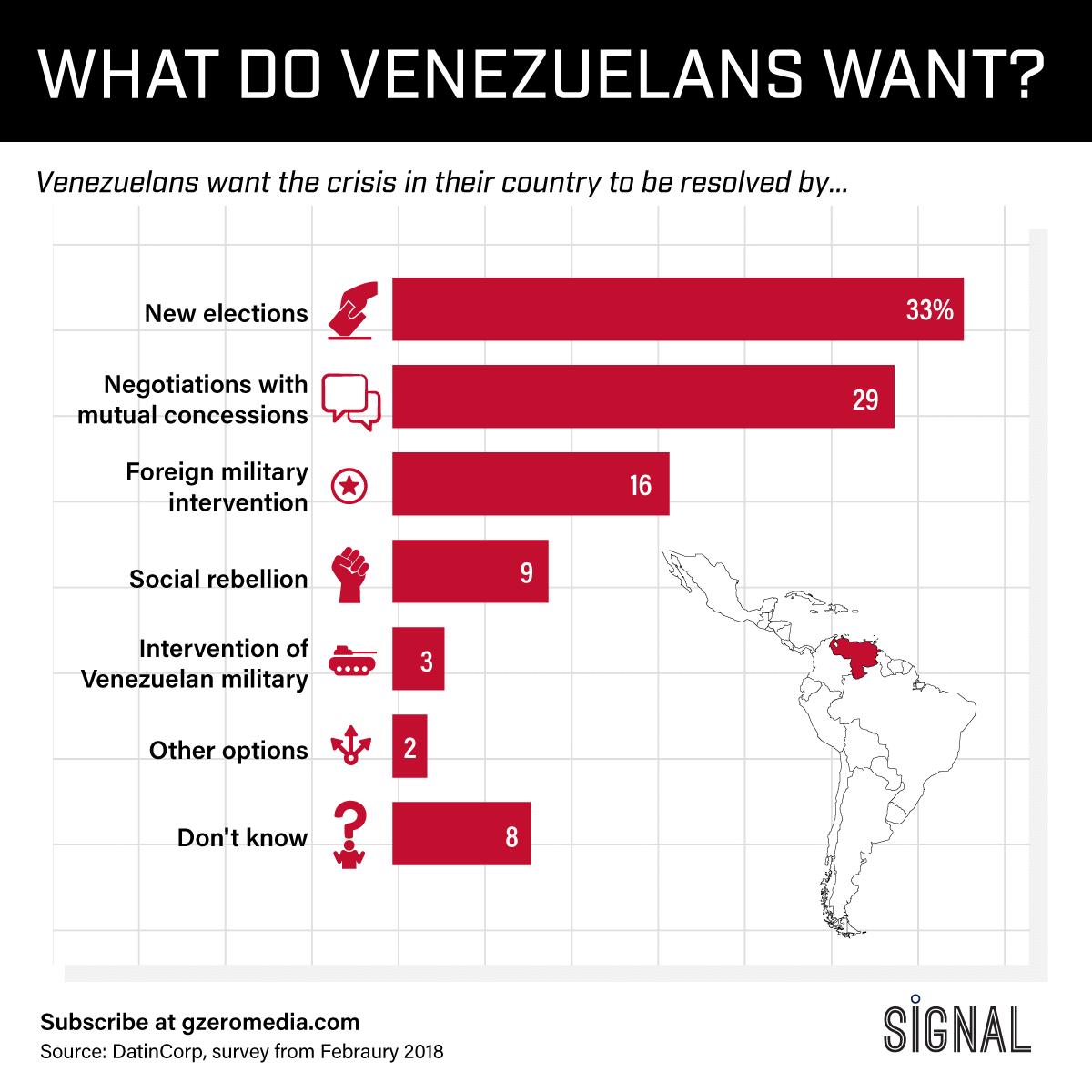 Graphic Truth: What Do Venezuelans Want?