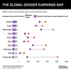 Graphic Truth: The Global Gender Earnings Gap