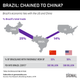 GRAPHIC TRUTH: IS BRAZIL CHAINED TO CHINA?