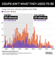 Graphic Truth: Coups Ain't What They Used To Be