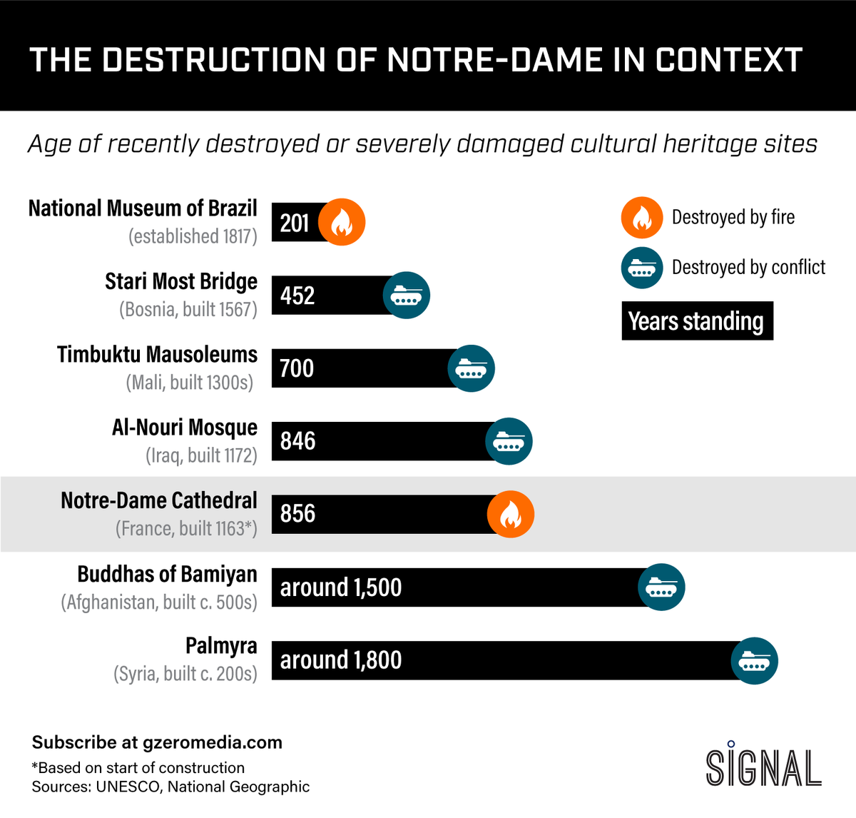 Graphic Truth: The Destruction of Notre-Dame in Context