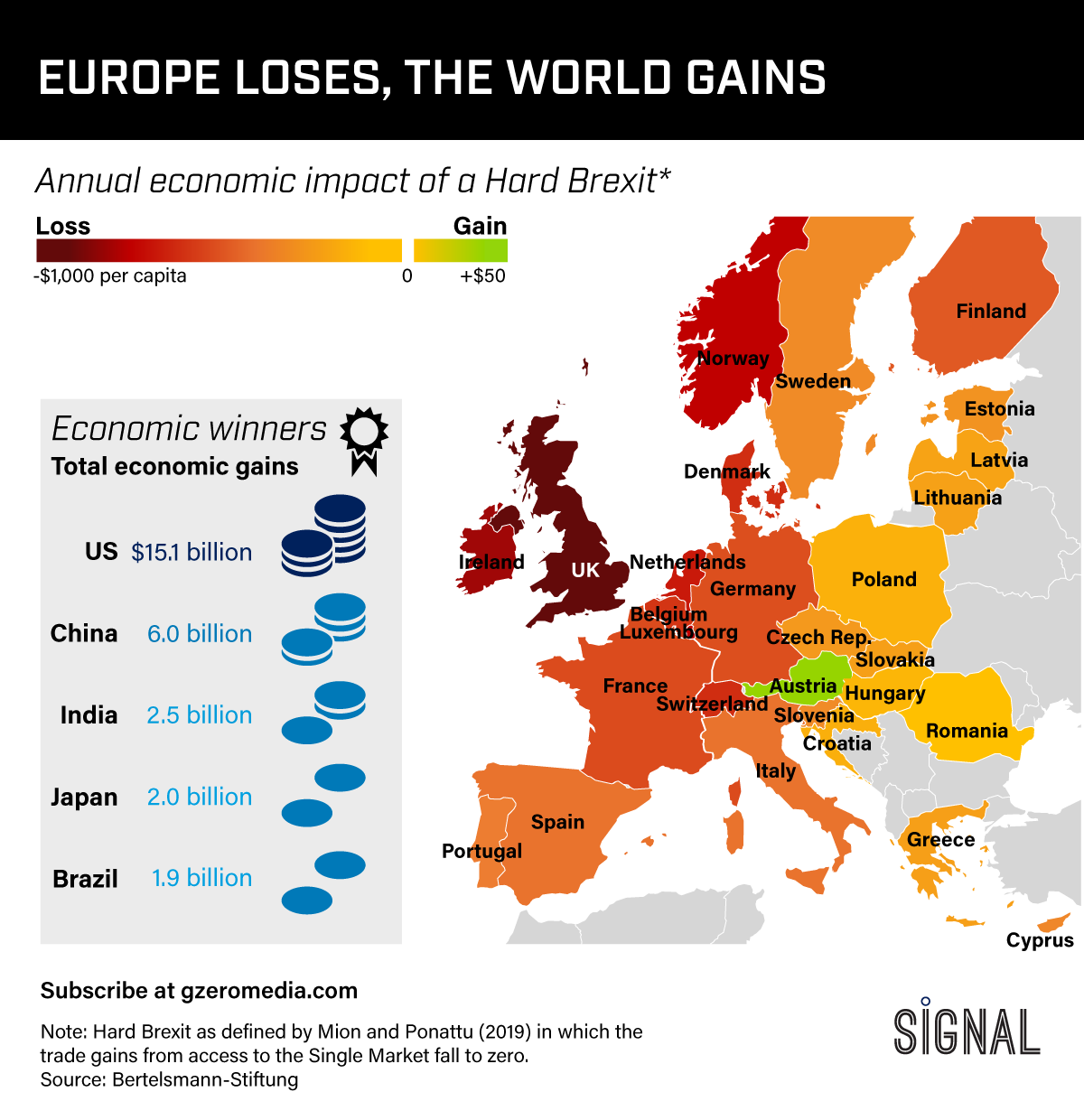 Graphic Truth: Europe Loses, The World Gains