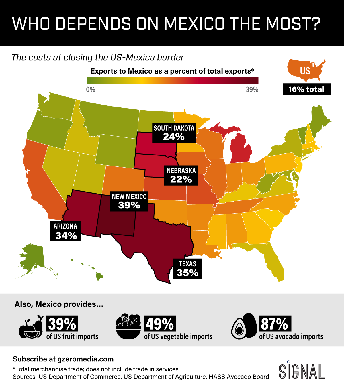 Graphic Truth: Who Depends on Mexico Most?