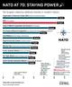 Graphic Truth: NATO At 70