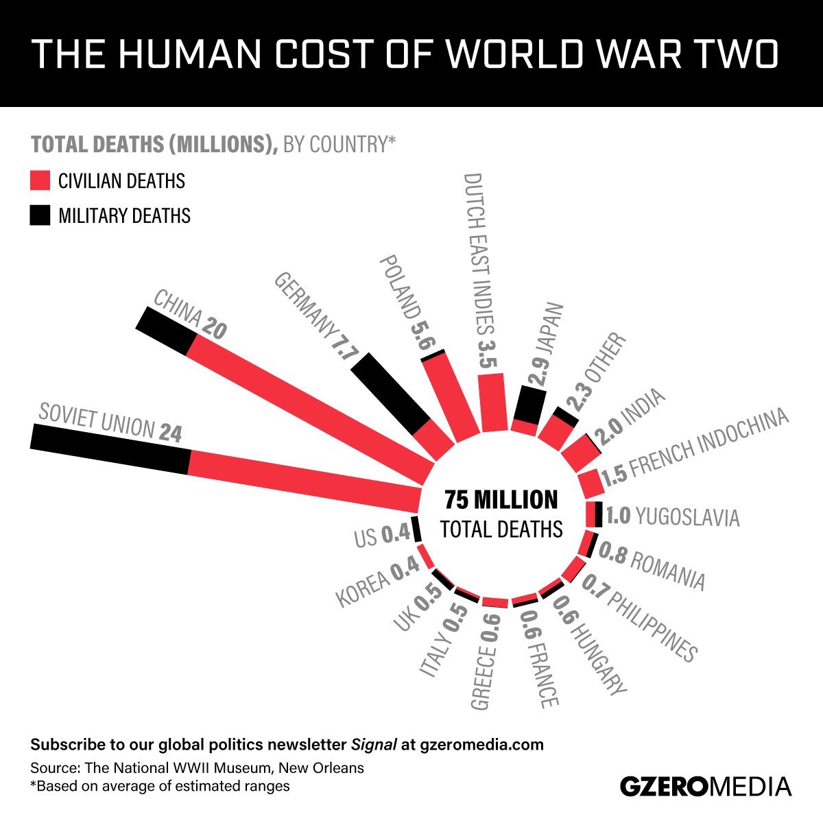 GRAPHIC TRUTH: The World War Two Death Toll