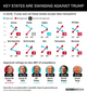 Graphic Truth: Battleground States Swinging Against Trump