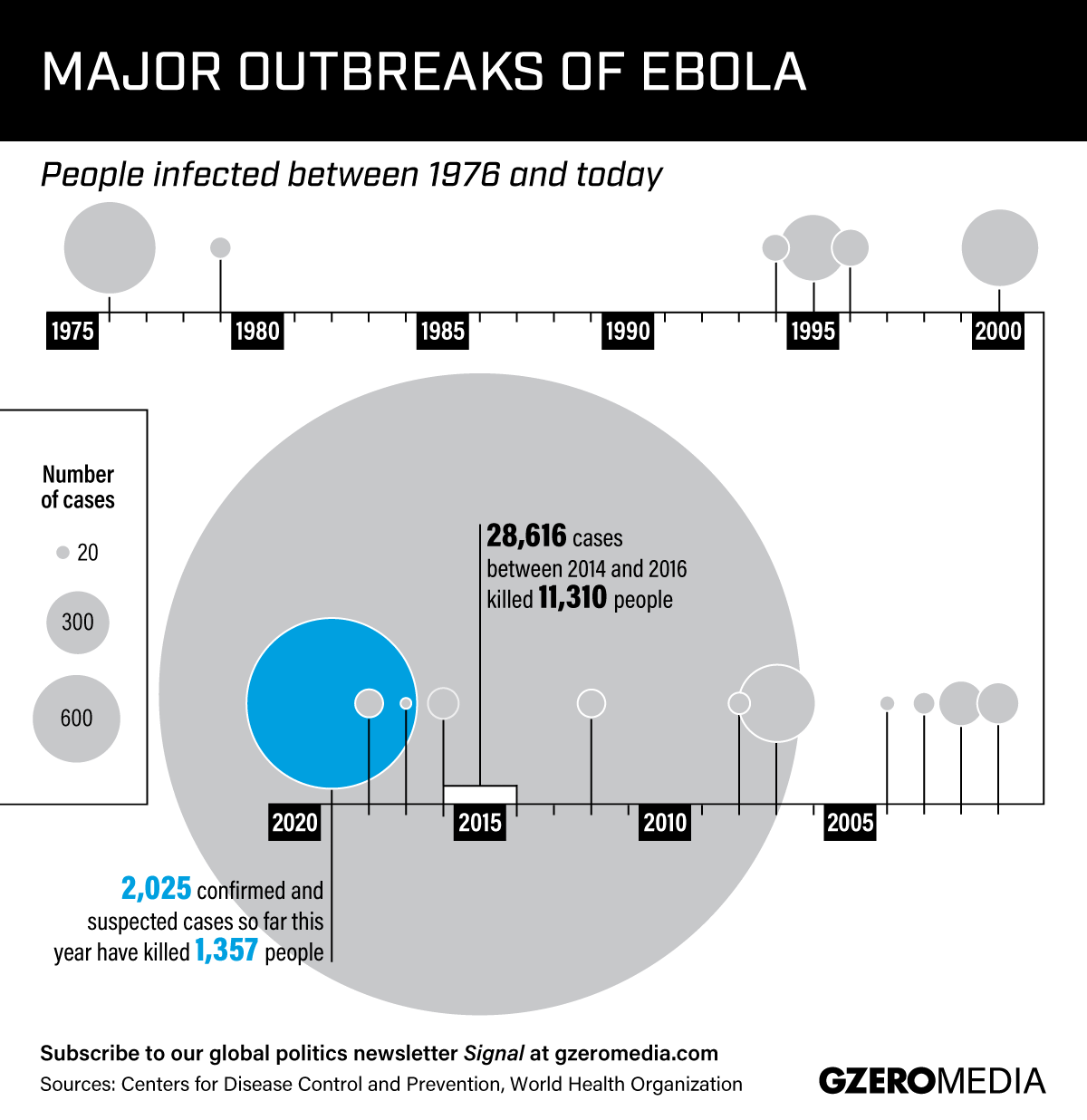 Graphic Truth: The Growing Ebola Threat
