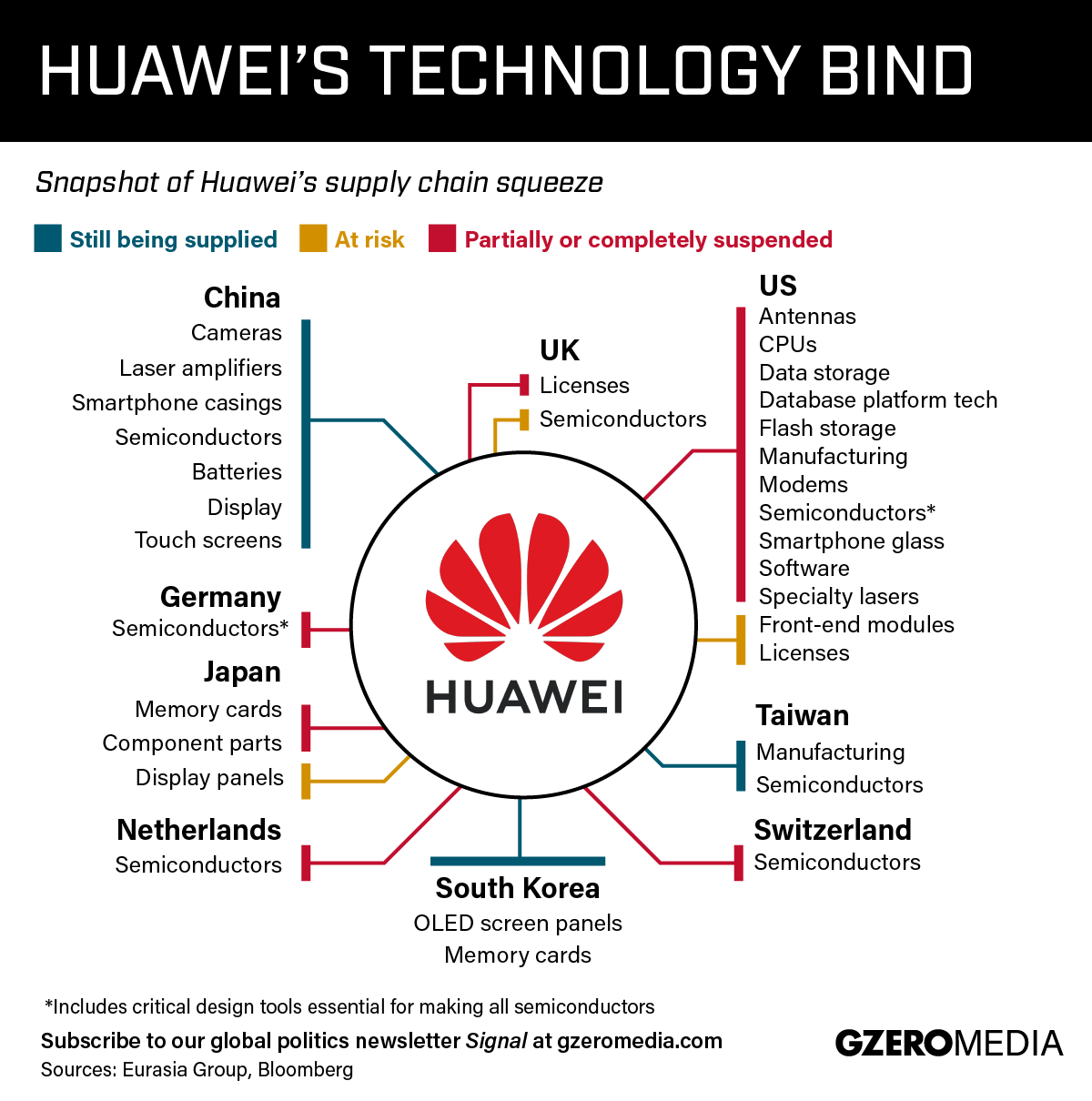 Graphic Truth: Huawei's Supply Chain Bind