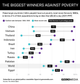 Graphic Truth: The Biggest Winners Against Poverty