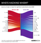 The Graphic Truth: Who's Hacking Whom?