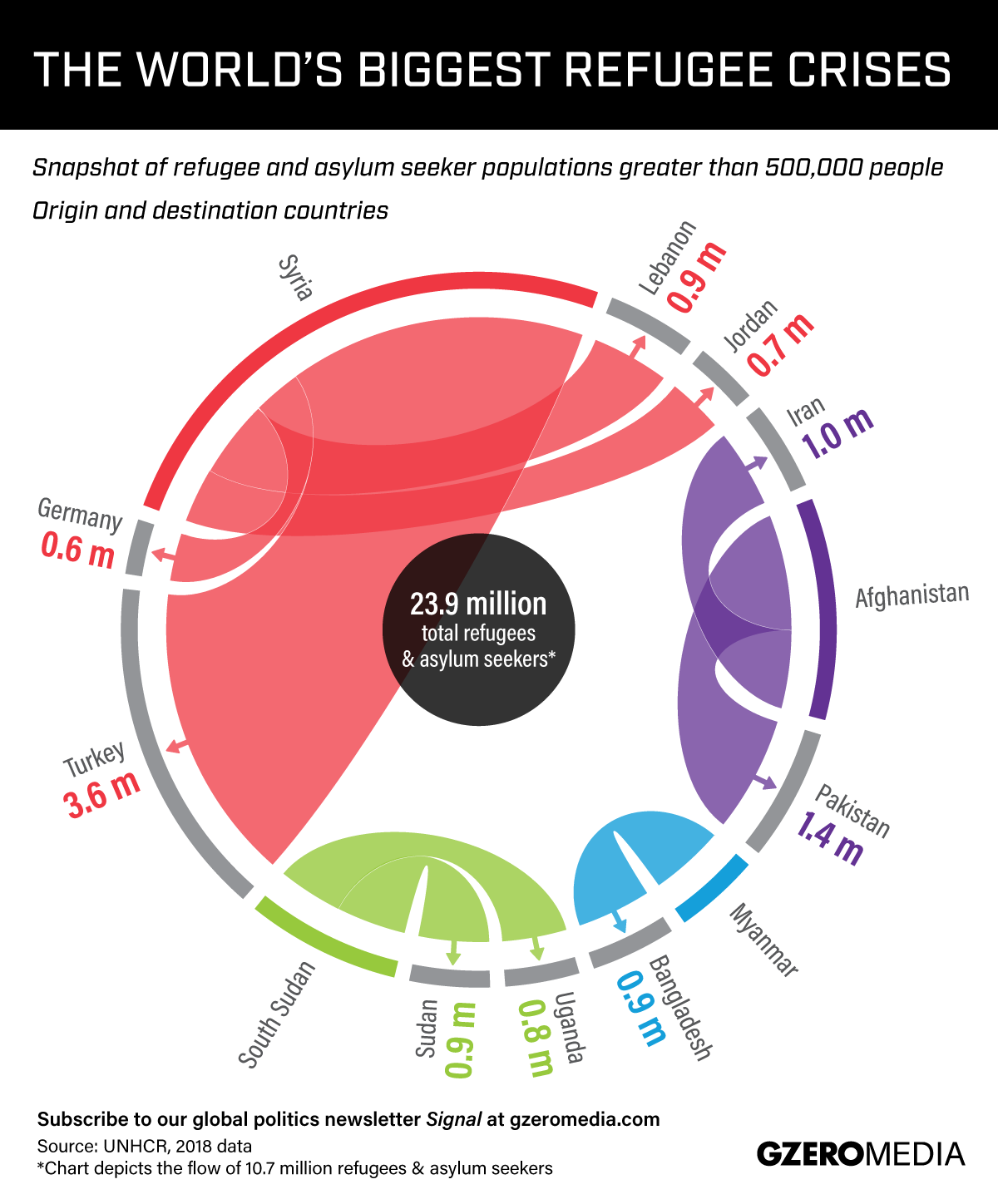 Graphic Truth: The Largest Refugee Flows