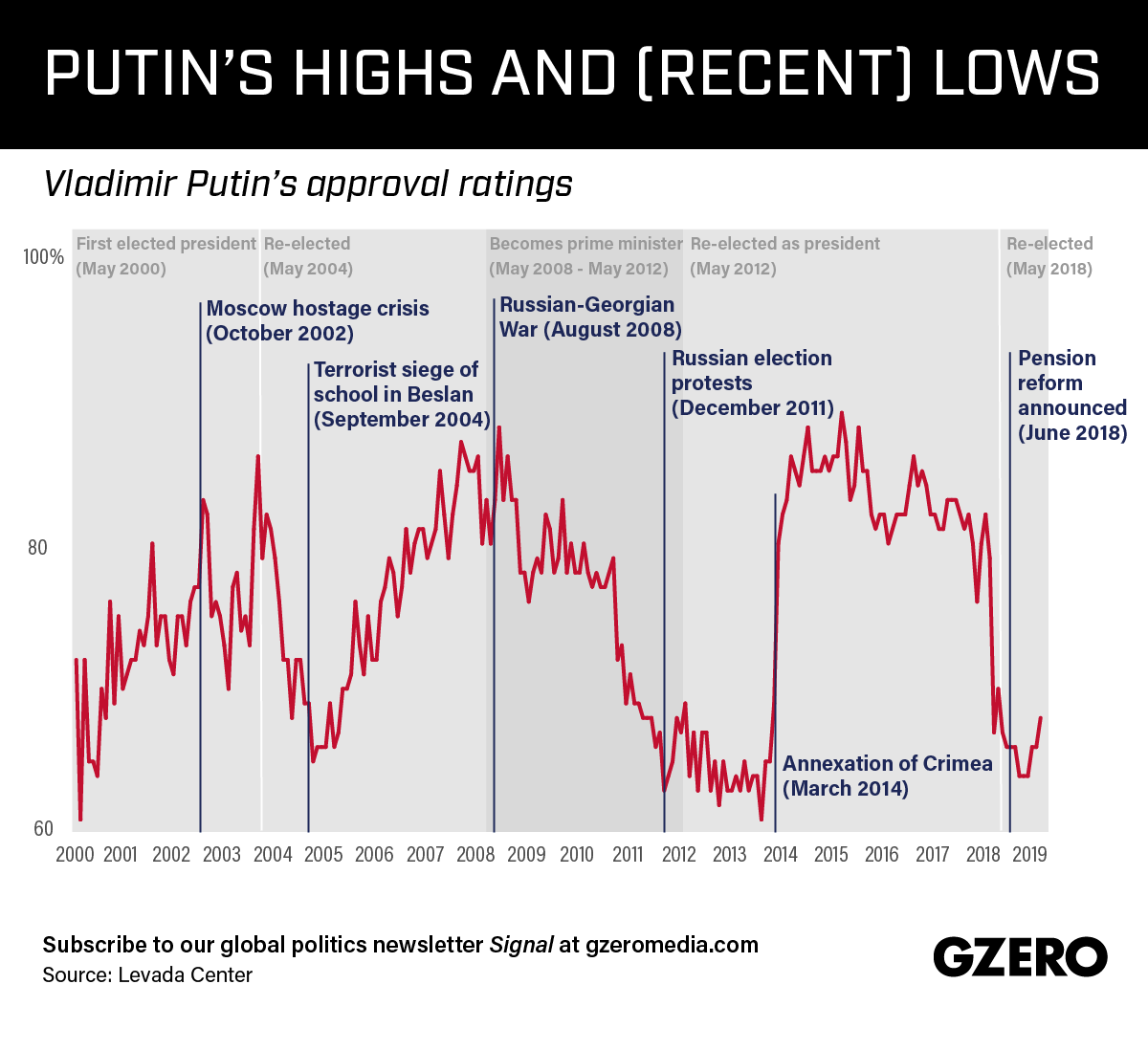 Graphic Truth: Putin's Highs and (Recent) Lows