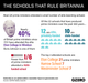 Graphic Truth: The Schools That Rule Britannia