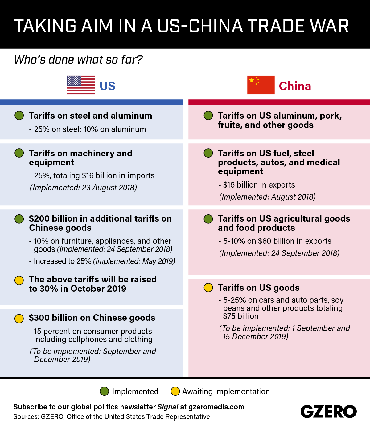 Graphic Truth: Taking aim in a US-China trade war