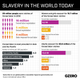 Graphic Truth: Slavery in the World Today