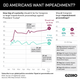Graphic Truth: Do Americans Want Impeachment?