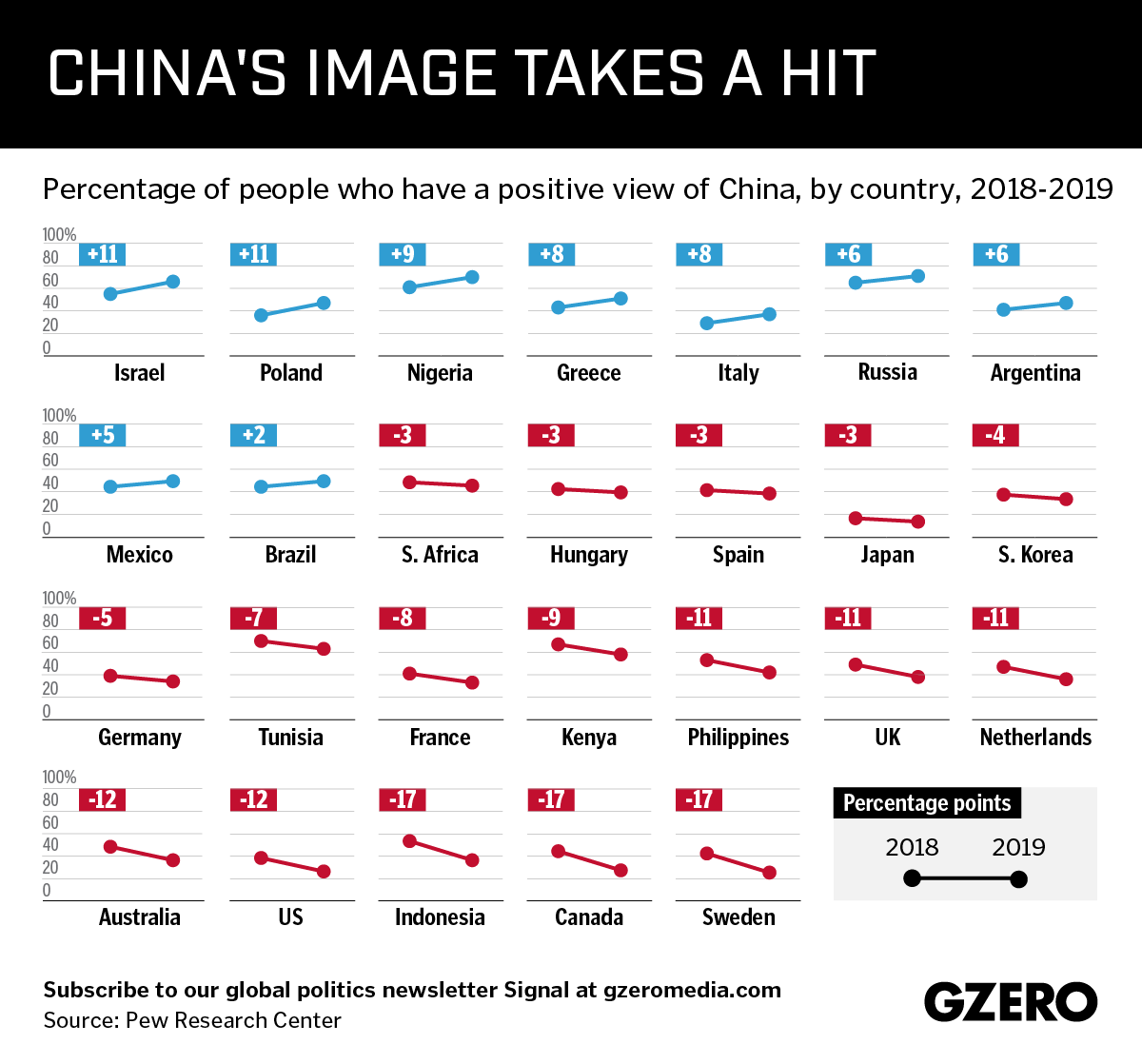 Graphic Truth: China's Image Takes a Hit