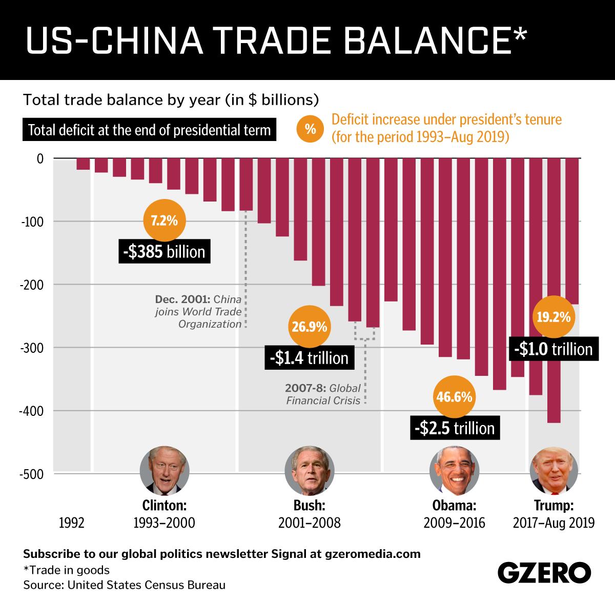 Graphic Truth: US-China Trade Balance