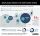 Graphic Truth: Displaced People in Northern Syria