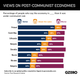 Graphic Truth: Mixed views on post-communist economies