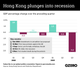 Graphic Truth: Hong Kong plunges into recession