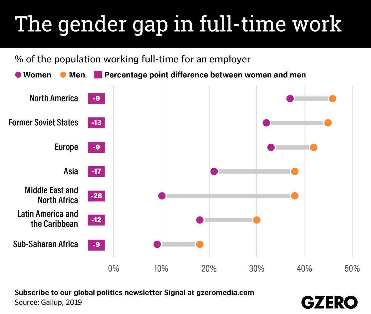 The Graphic Truth: the gender gap in full-time work