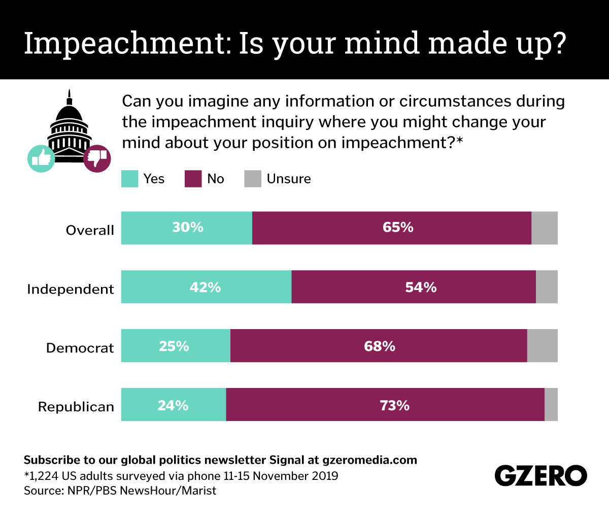Graphic Truth: Is your mind made up on impeachment?