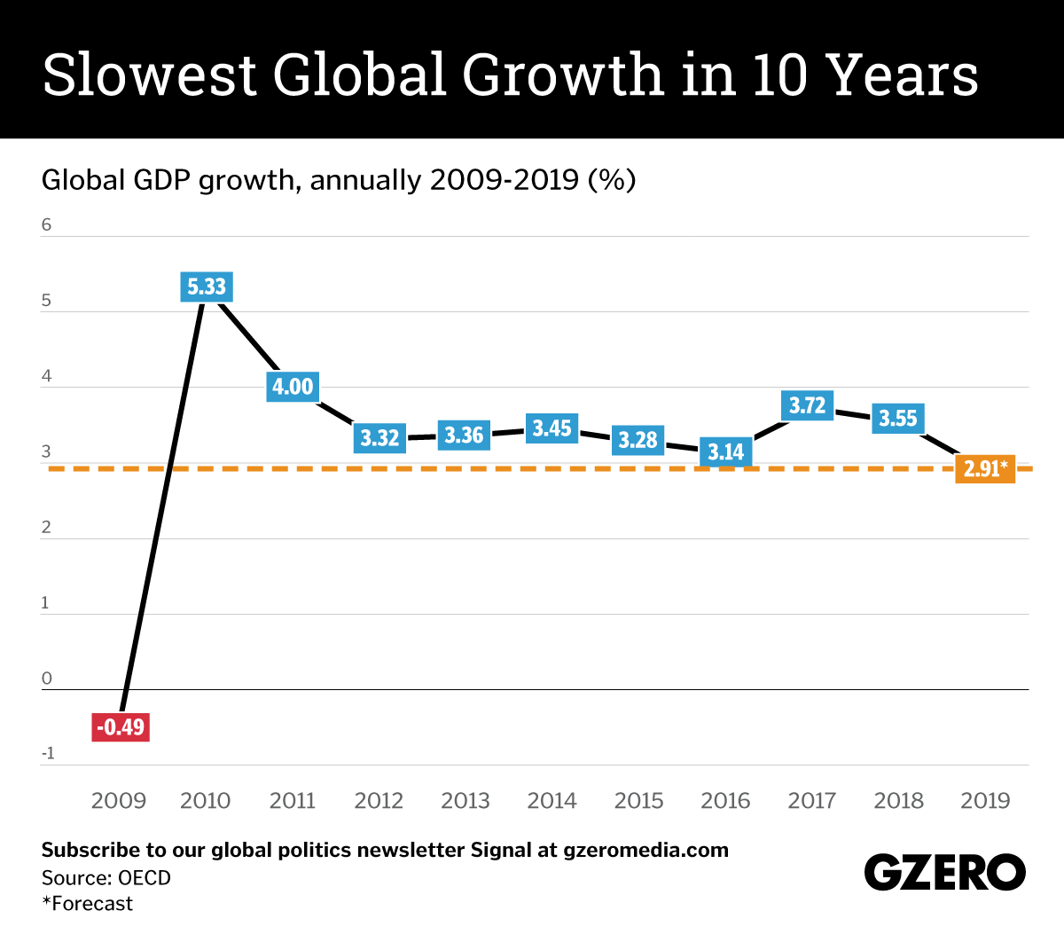 Graphic Truth: Slowest global growth in a decade