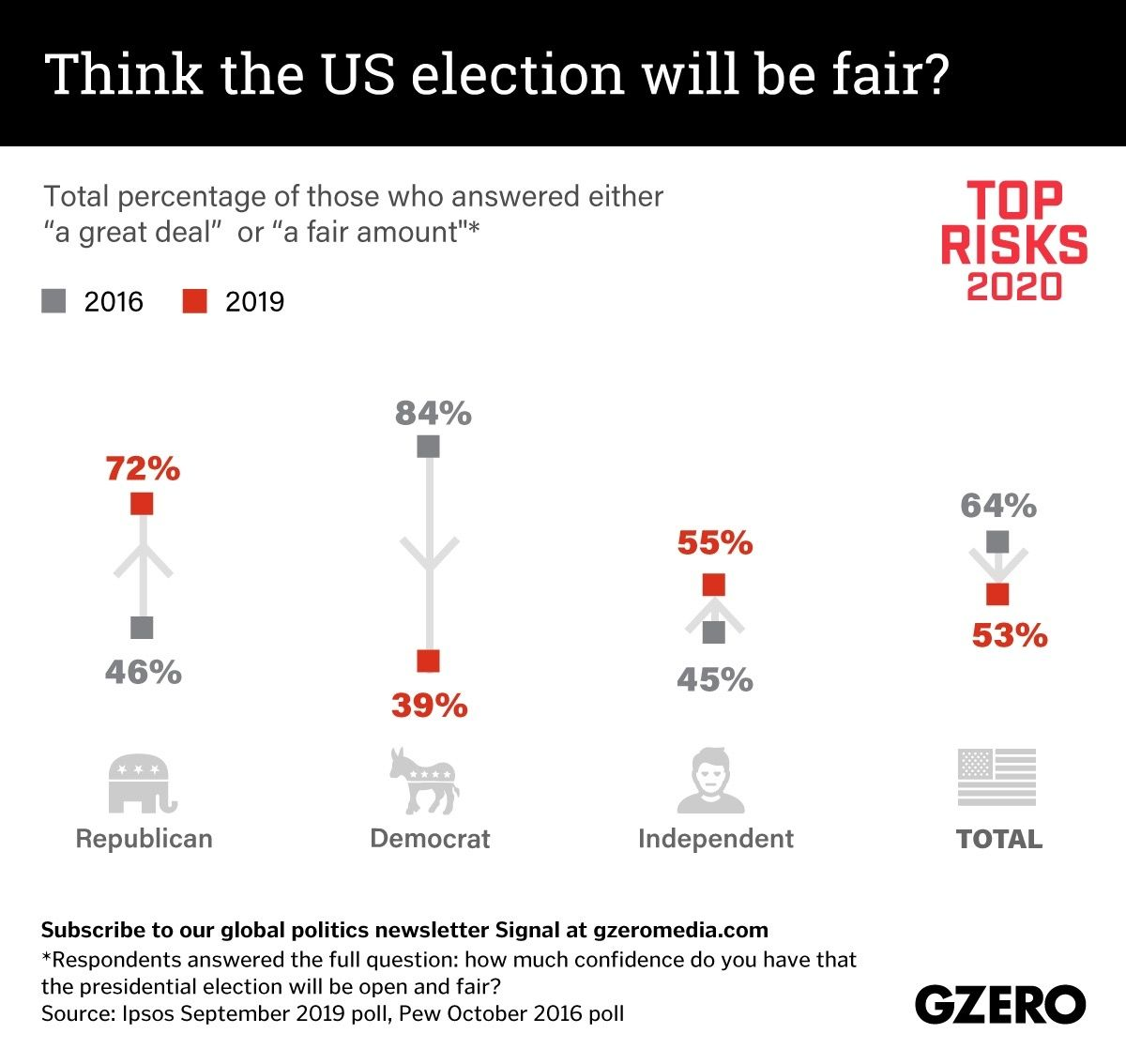 The Graphic Truth: Think the US election will be fair?