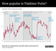 The Graphic Truth: Putin in Power