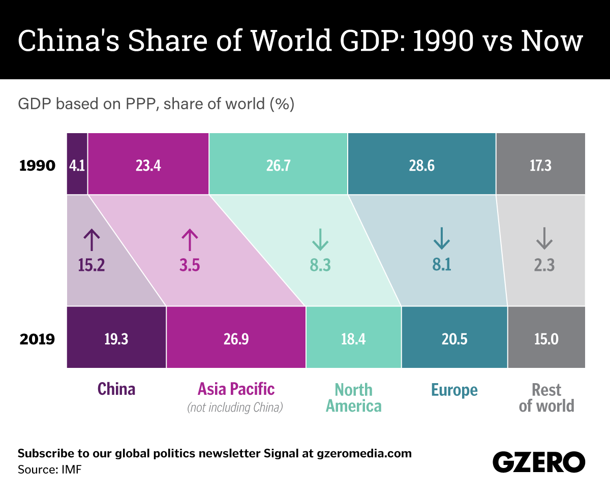 The Graphic Truth: China's share of the global economy, 1990 vs now