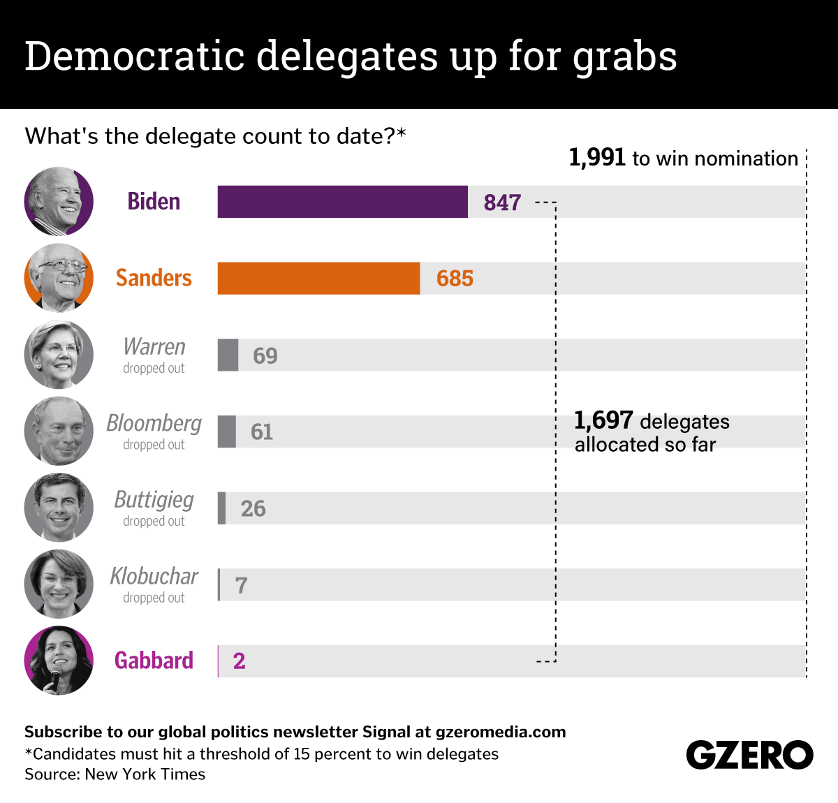 The Graphic Truth: Democratic delegates up for grabs