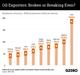 The Graphic Truth: Oil exporters — broken or breaking even?